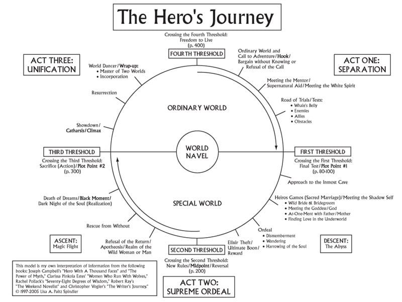 Joseph-Campbell-heros-journey-diagram-by-Lisa-A-Paltz-Spindler